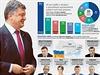 Ji� tuto ned�li si Ukrajinci v mimo�ádných parlamentních volbách vyberou nové... | na serveru Lidovky.cz | aktu�ln� zpr�vy