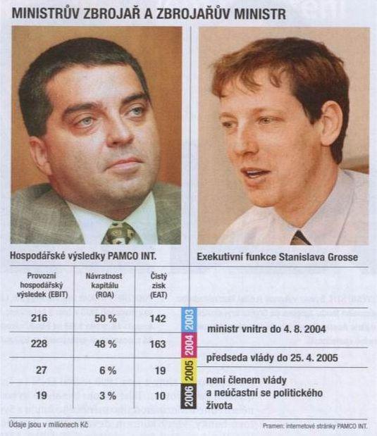 Ministrův zbrojař a zbrojařův ministr