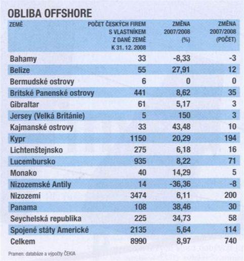 obliba offshore