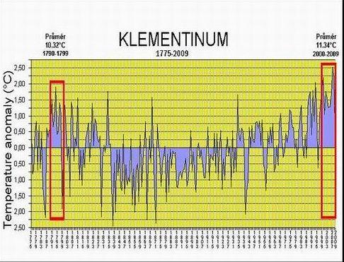 KLEMENTINUM-GRAFcz