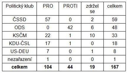 hlasování podle politických klubů - PS