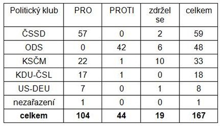 hlasov�n� podle politick�ch klub� - PS