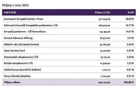 Evropské hodnoty - příjmy 2013