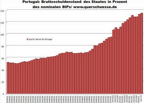 nárast verejného dlhu Portugalska