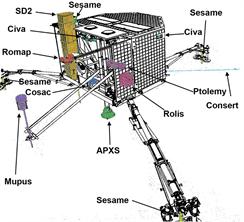 Philae-přístroje